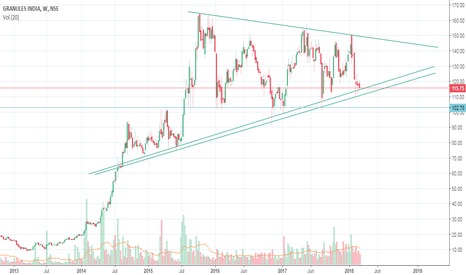 GRANULES: Granules india with its  weekly long term supporting trade line