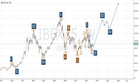 IBEX35: IBEX35's NEW CYCLE