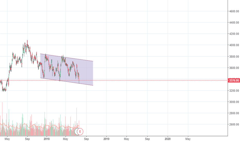 HEROMOTOCO: BUY IN CHANNEL