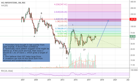 HCL_INSYS: HCL info - get ready for wave 3 rally