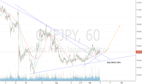 CHFJPY: CHFJPY looks set for a move higher