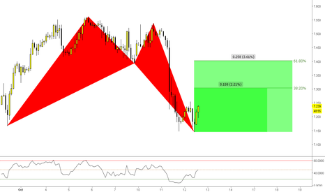 "ZARJPY: (2h) Bullish @ ""Double Bottom"" & Advanced Pattern"