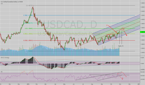 USDCAD: USDCAD - To 50% fibo - Pitchfork out movement