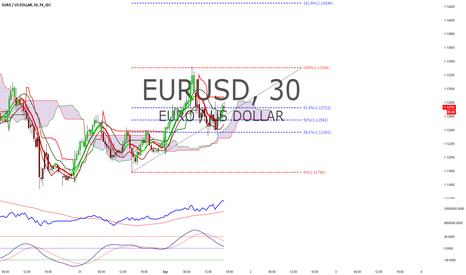 EURUSD: EUR/USD Setup 09/01/2015