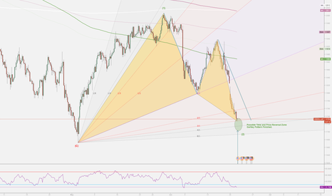 USDOLLAR: US Dollar Index Bullsih Gartley