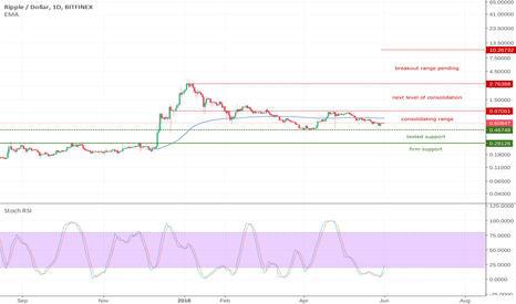 XRPUSD: XRP CONSOLIDATING