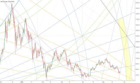 BTCUSD: When is BTC's next bottom? A magical Gann might have the answer!
