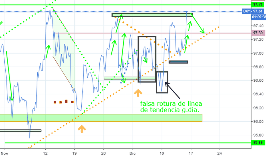 DXY: dxy h4