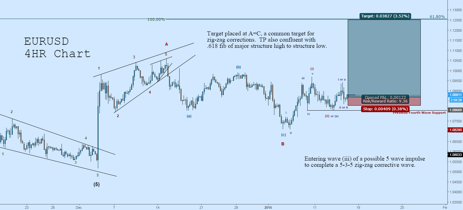 Long EURUSD: Potential Rally Through (iii)-of-C