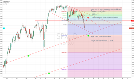 SPX: #SP500 #SPX #SPY  Still stalking for another short as marked.