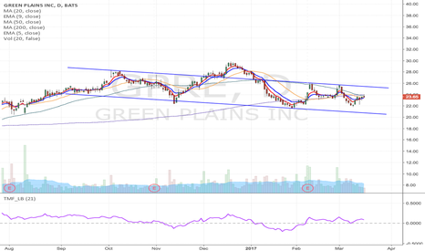 GPRE: GPRE - Big insider selling Possible Short from $24.00 to $14
