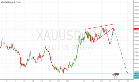 XAUUSD: GOLD MAKING THE RIGHT MOVES