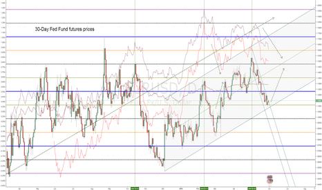 EURUSD: EURUSD - 30-Day Fed Fund futures prices