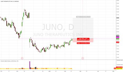 JUNO: JUNO Maybe Close GAP