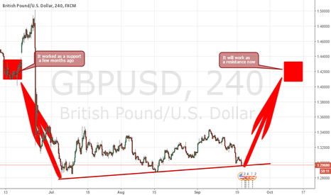 GBPUSD: TREND LINE ANALYSIS WITH RESISTANCE ZONE
