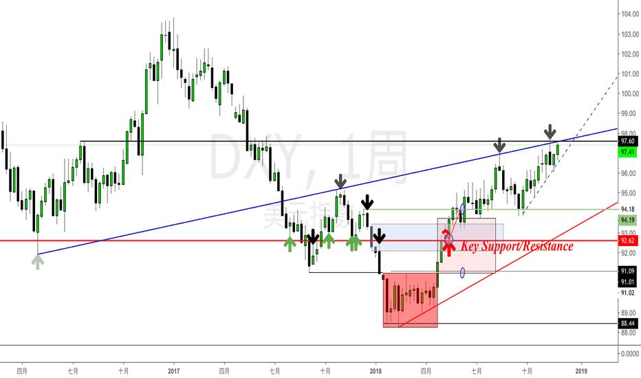 DXY: 美元指數(DXY)-注意!即將發生大幅度滑落
