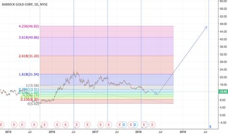 ABX: Long term setup on Barrick
