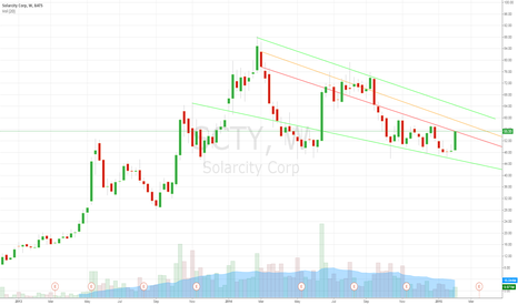 SCTY: High short interest and it has burnt many a bottom caller