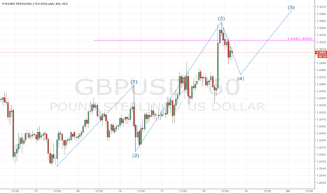 GBPUSD: WAVE 4 ON THE HORIZON