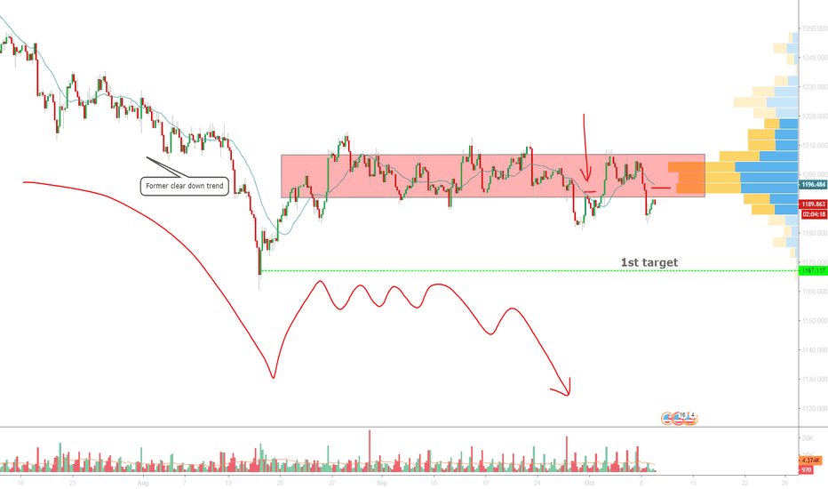 XAUUSD: Solid Resistance! XAU continue to fall