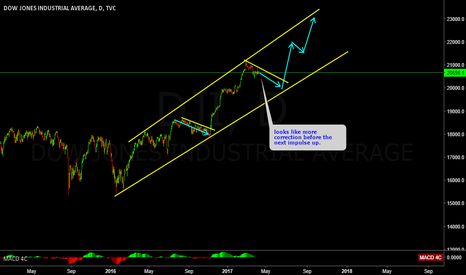DJI: DJI in a correction before the next up move