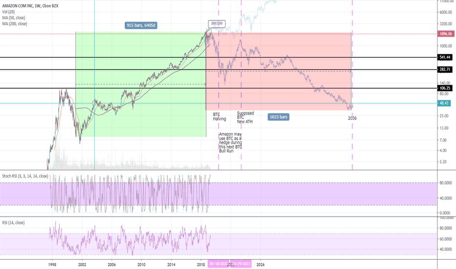 Amzn stock price and chart nasdaq amzn tradingview