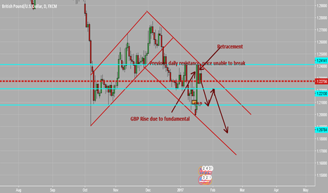 GBPUSD: GBPUSD- Potential Price Moves