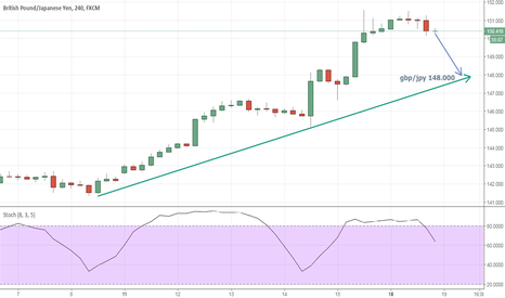 GBPJPY: Gbp/jpy hedef 148.000