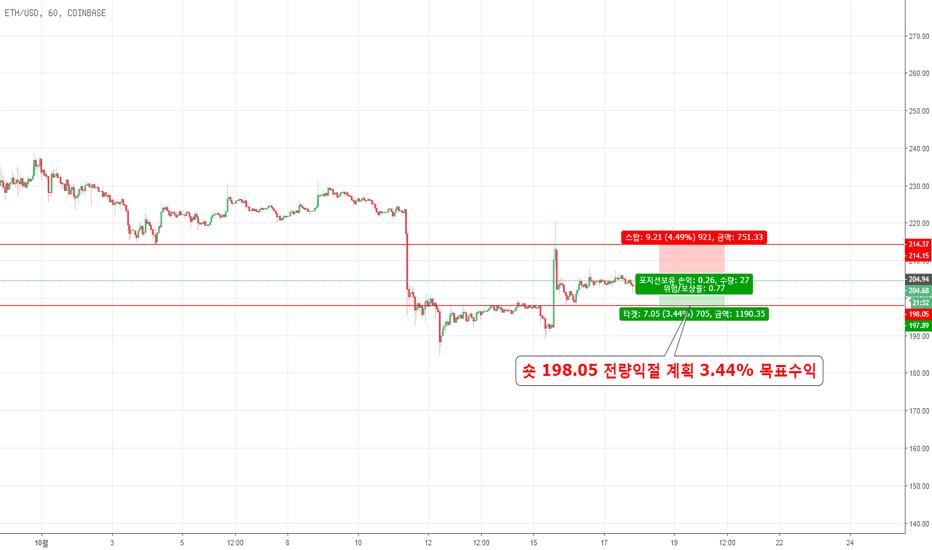 ETHUSD: 이더리움 매매 분석 10월18일 ETH/USD