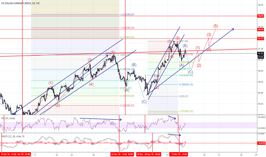 DXY: DXY: Potential for a A New Swing 98.00 98.20