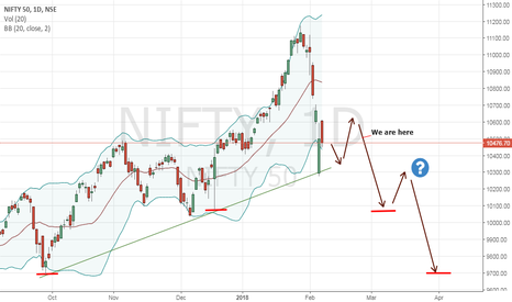 NIFTY: Nifty heading south