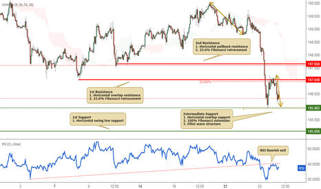 GBPJPY: GBPJPY approaching resistance, further potential drop!