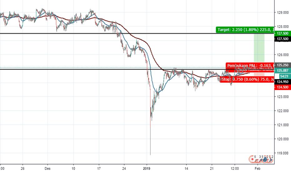 EURJPY: EUR/JPY, 1h, potensi buy/long pada breakout resisten pennant