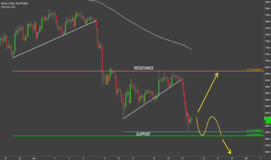 BTCUSD: Bitcoin Between Support and Resistance