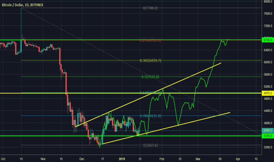 BTCUSD: Don't buy Bitcoin, It's going to $6700