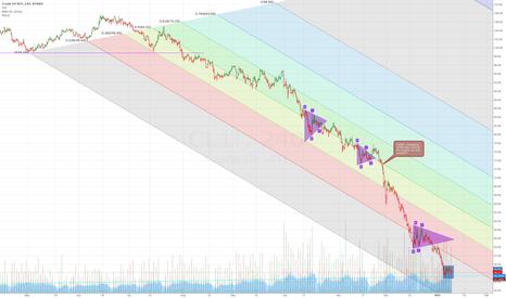 CL1!: Crude still in down trend
