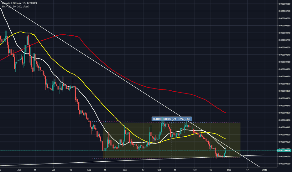 SCBTC: SCBTC bouncing in channel