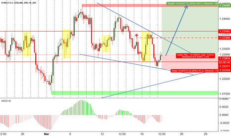 EURUSD: EURUSD falling wedge for long position