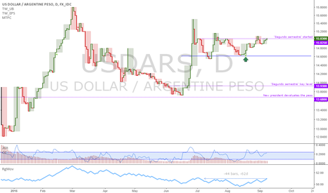 USDARS: USDARS: Confirmed a daily uptrend in place