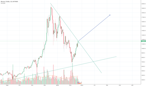 BTCUSD: Super triangle sur BTC/USD