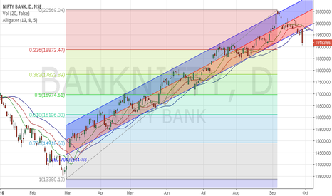 BANKNIFTY: Banks to bust now