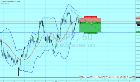 USDJPY: UJ short idea