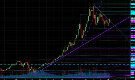 BTCUSD: Bitcoin wyszedł górą z dużego trójkąta.