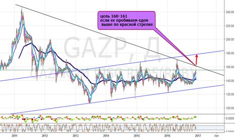 GAZP: Газпром наливает