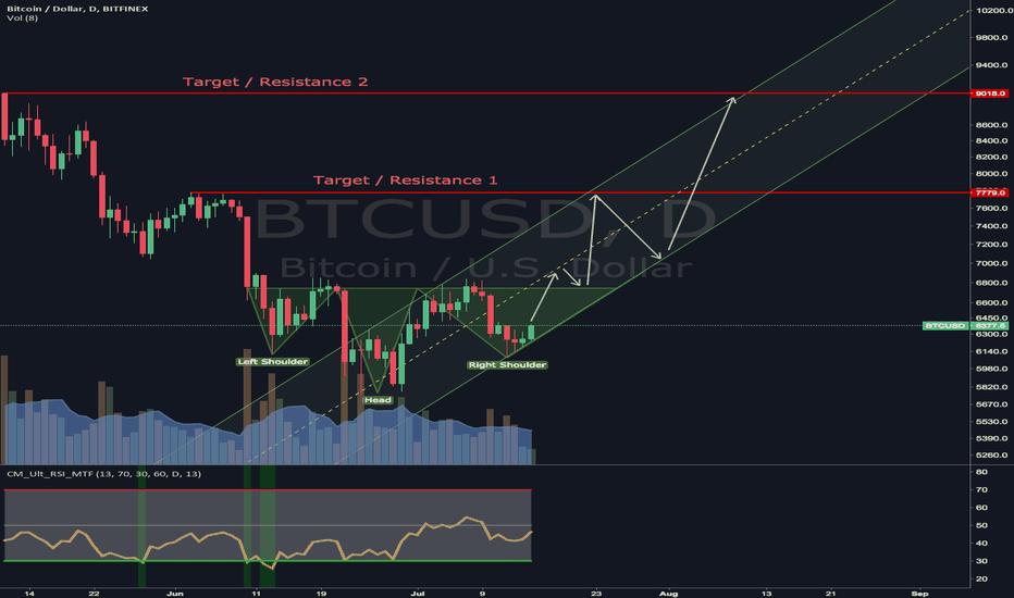 BTCUSD: The Bull is back for Bitcoin