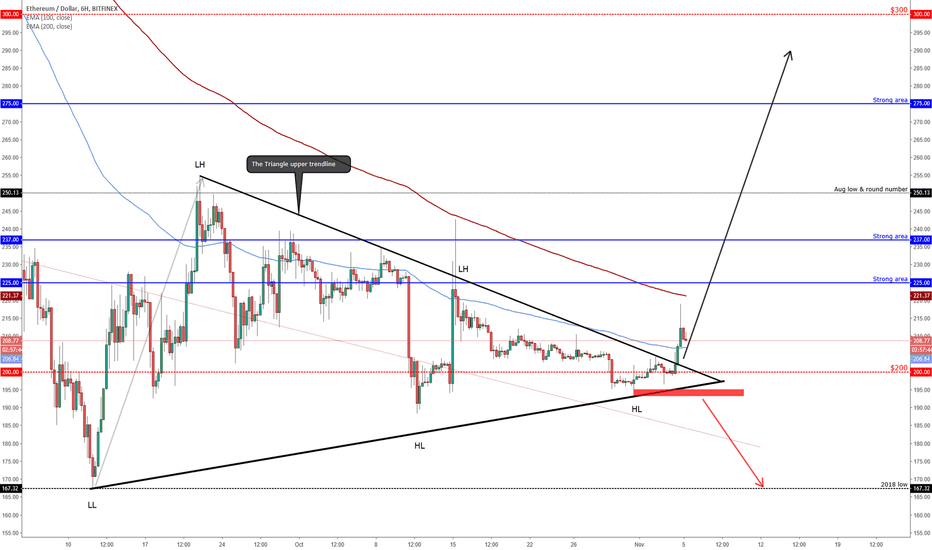 ETHUSD: ETHEREUM (ETH/USD) Made a Breakout From The Triangle!