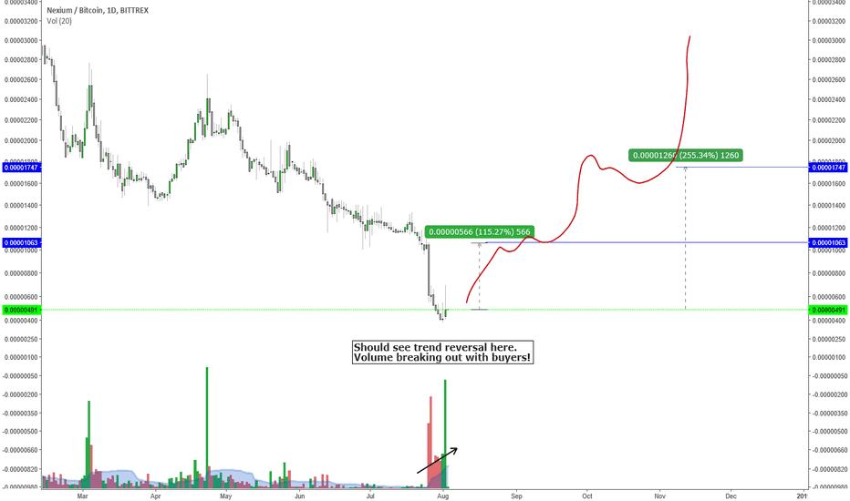 nxc btc tradingview