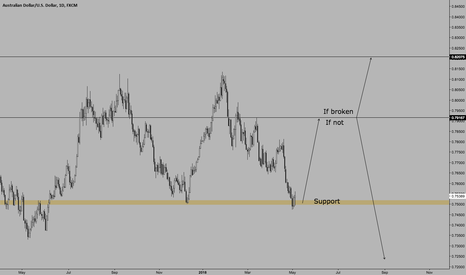 AUDUSD: $AUDUSD | Major Support | One More High Possible