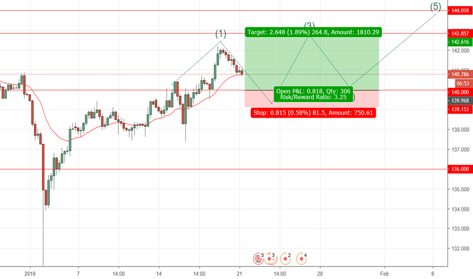 GBPJPY: support of 1.4000 then bounce back to 142.00