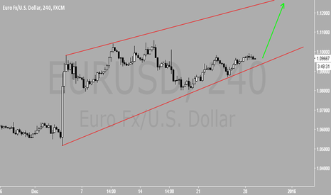 EURUSD: Will this channel hold?